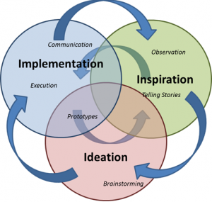 Ideation to Implementation with Intranets